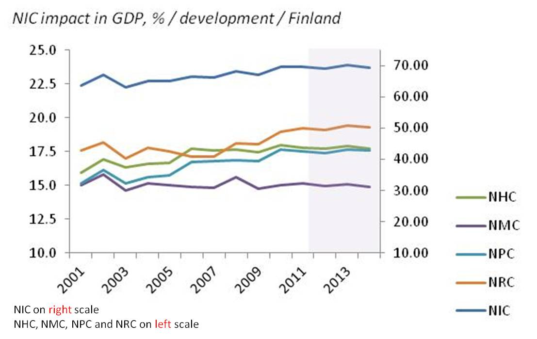 Finland GDP SWOT
