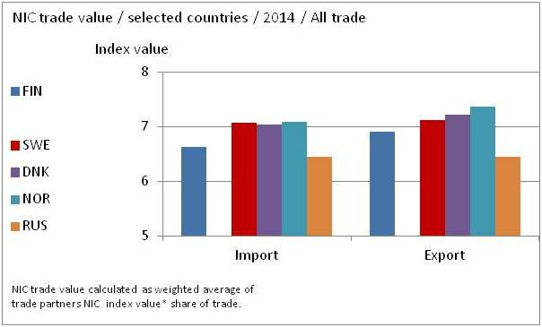 Finland GDP SWOT Trade value