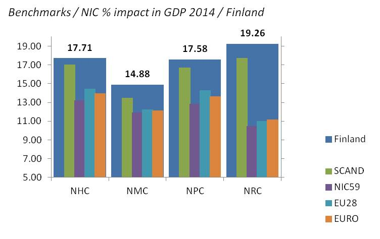 bimac NIC / NIC percentage impact in GDP formation 2014 / Finland benchmarks