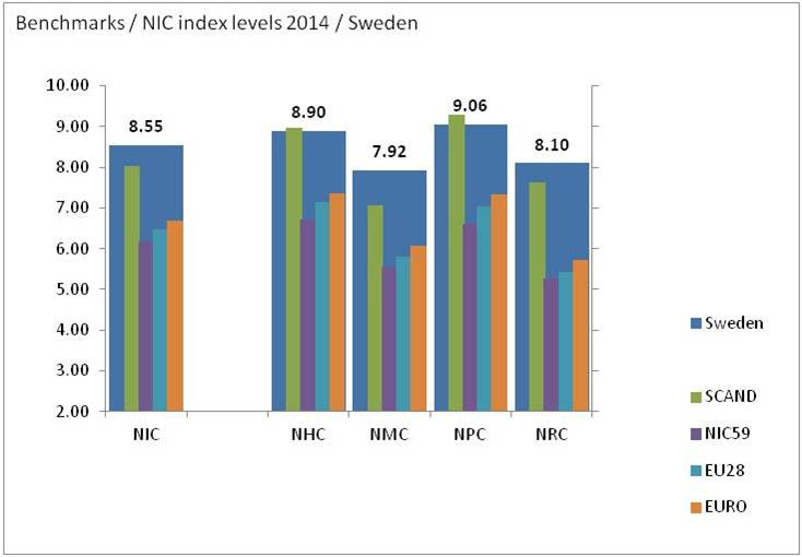 bimac NIC / NIC index levels 2014 / Sweden