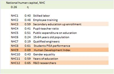 bimac NIC / NIC Human capital NHC / General impact weights