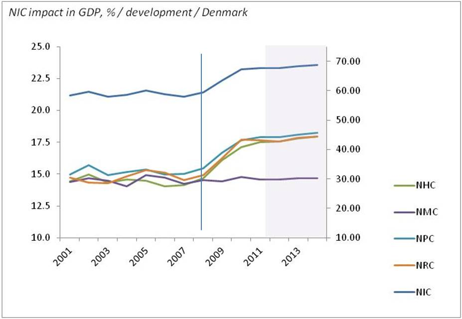 bimac NIC / NIC percentage impact in GDP formation 2001 - 2014 / Denmark
