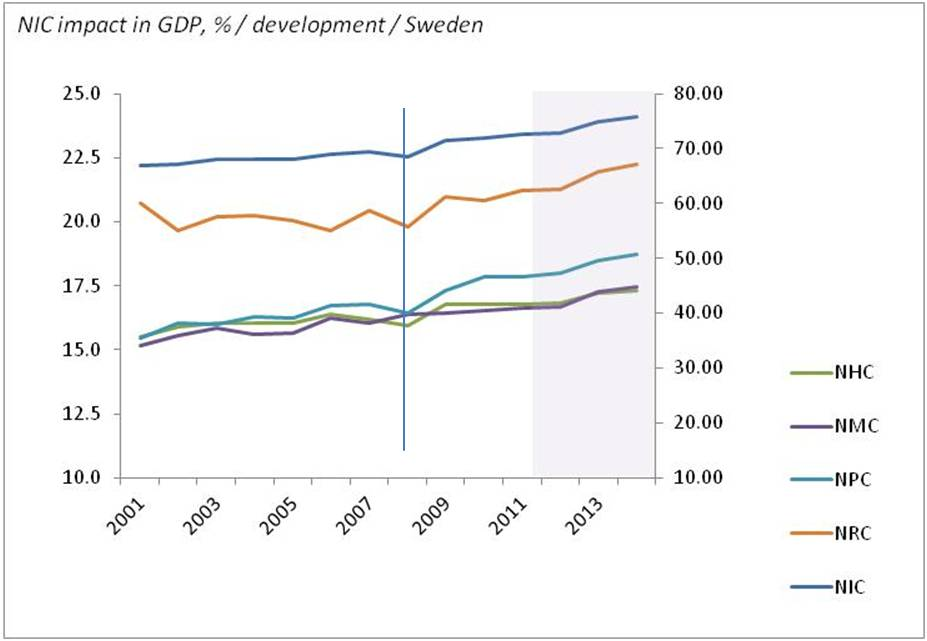 bimac NIC / NIC percentage impact in GDP formation 2001 - 2014 / Sweden