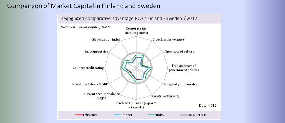 bimac NIC / NIC Market capital comparative RCA analysis 2012 / Sweden vs Finland